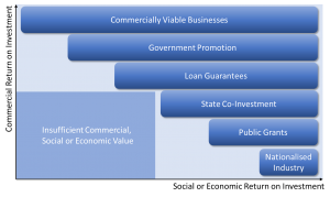 The role of Public Funds