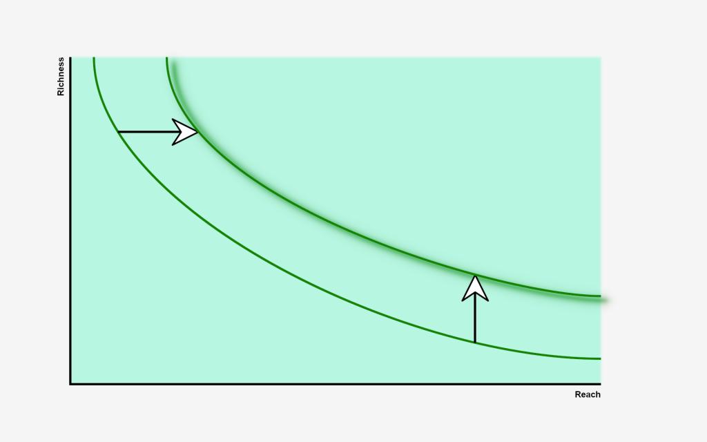 Evans & Wurster Richness-Reach curve